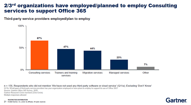 2/3rds of organizations have employed or plan to employ consulting services to support Office 365. Gartner survey results.