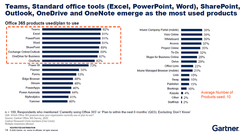 Teams, Standard office tools (Excel, PowerPoint, Word), SharePoint, Outlook, OneDrive and OneNote emerge as the most used products. Gartner graphs.